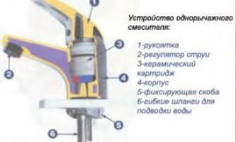 Інструкція ремонту і заміни картриджів для змішувача