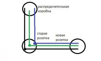Як перенести електричну розетку