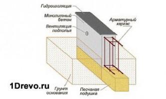 Як зробити фундамент для дерев`яного будинку своїми руками
