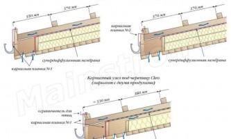 Покрівлі з композитної металочерепиці: правила установки композитної металочерепиці