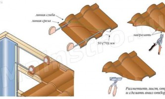 Покрівлі з композитної металочерепиці: укладання композитної металочерепиці на ковзанах і в розжолобках