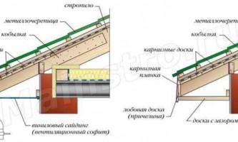 Покрівлі з металочерепиці: розрахунок кількості листів металочерепиці і підготовчі роботи